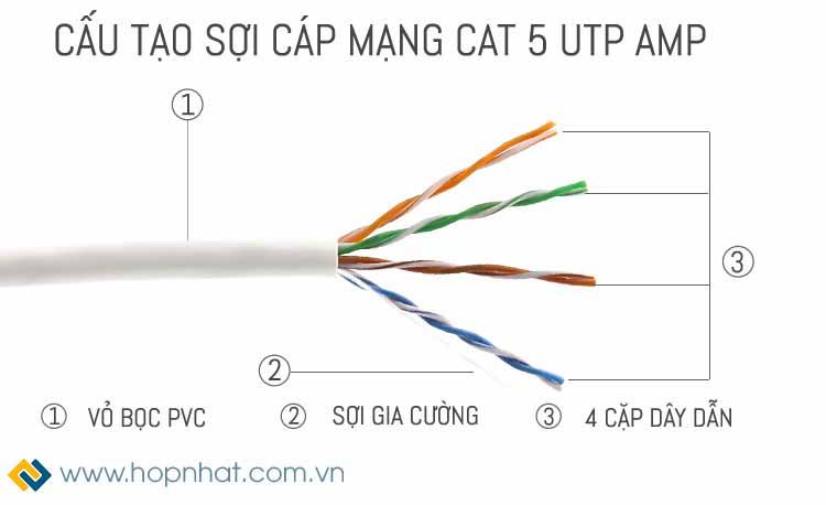 dây cáp mạng Cat5e UTP Commscope AMP